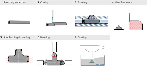 bw tee manufacturing process cold forming - Reducing Tee