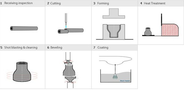buttweld reducer manufacturing process - Pipe, flange, pipe fitting, gasket