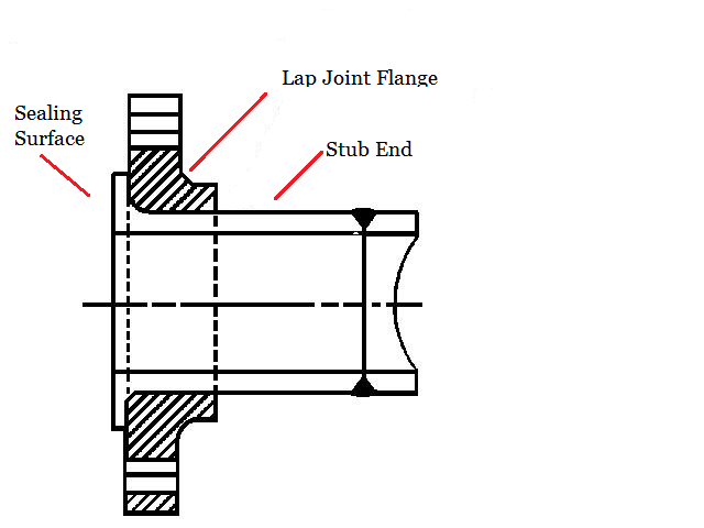 lap joint and stub ends - Pipe, flange, pipe fitting, gasket