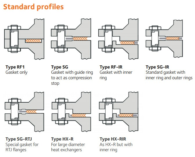 profiles of spiral wound gaskets - Pipe, flange, pipe fitting, gasket