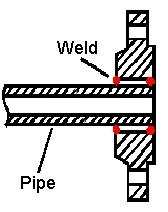 slip on flange - Pipe, flange, pipe fitting, gasket