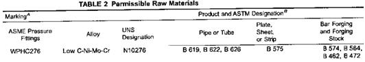 20200702133145 12846 - Production process analysis of UNS N10276 pipe fittings