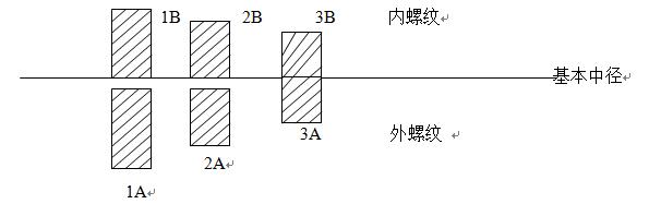 ls 3 - Basic knowledge of standard fasteners