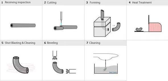 20180104100215 30422 - ASME B16.9 ASTM A403 WP310S 90 Degree Reducing Elbow LR 6″ x 4″ SCH40S Mirror Polishing